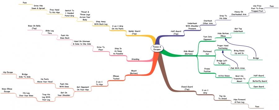 Flowchart/Mindmap by Mathew Corley